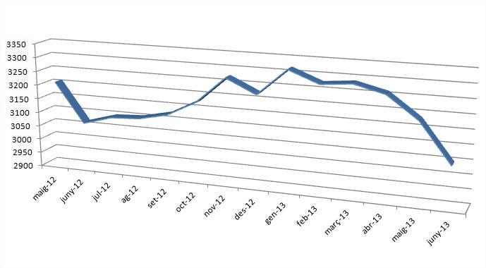 Evolució de l'atur en els darrers mesos al municipi