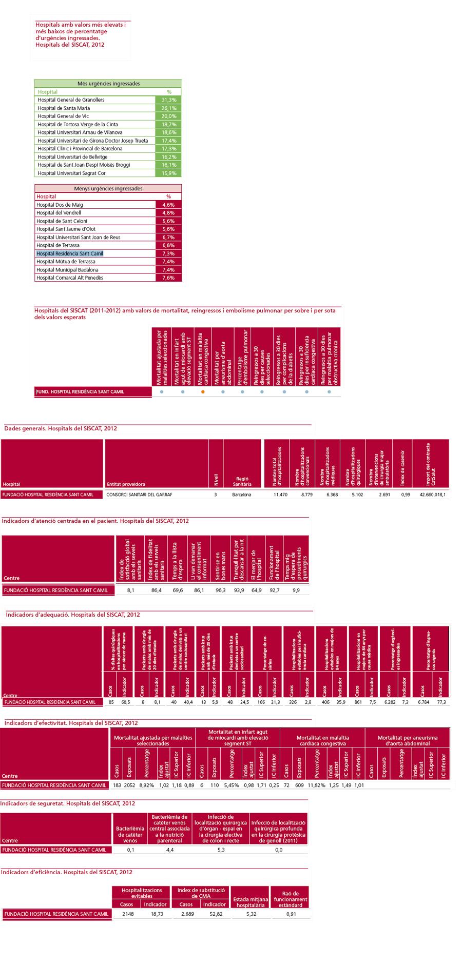 Dades sobre Sant Camil a l'Informe de l'Àmbit Hospitalari 2012 (feu clic per ampliar-ho)
